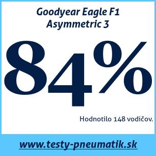 Test letných pneumatík Goodyear Eagle F1 Asymmetric 3