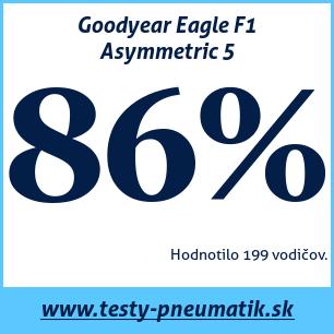 Test letných pneumatík Goodyear Eagle F1 Asymmetric 5