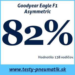 Test letných pneumatík Goodyear Eagle F1 Asymmetric