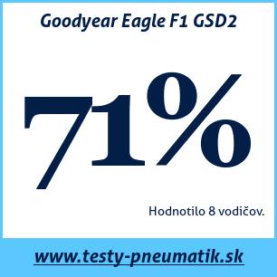 Test letných pneumatík Goodyear Eagle F1 GSD2