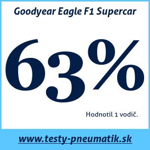 Test letných pneumatík Goodyear Eagle F1 Supercar