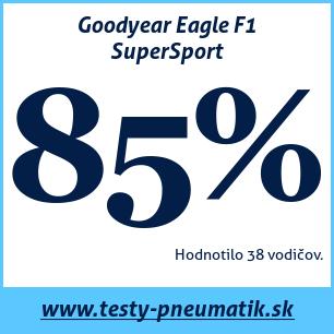 Test letných pneumatík Goodyear Eagle F1 SuperSport