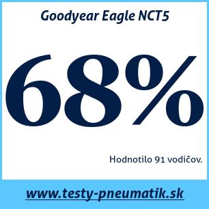 Test letných pneumatík Goodyear Eagle NCT5