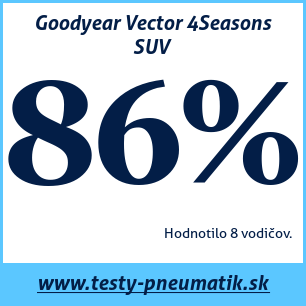 test goodyear vector 4seasons suv 87 5 recenzi testy. Black Bedroom Furniture Sets. Home Design Ideas