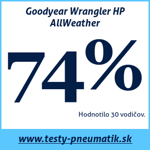 Test celoročných pneumatík Goodyear Wrangler HP AllWeather