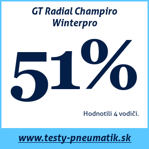 Test zimných pneumatík GT Radial Champiro Winterpro
