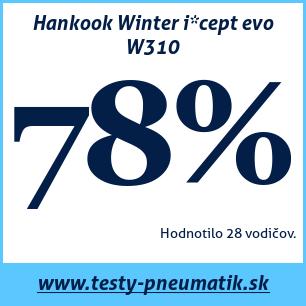 Test zimných pneumatík Hankook Winter i*cept evo W310