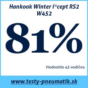 Test zimných pneumatík Hankook Winter i*cept RS2 W452