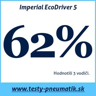 Test letných pneumatík Imperial EcoDriver 5