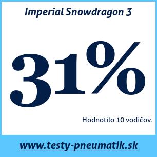 Test zimných pneumatík Imperial Snowdragon 3