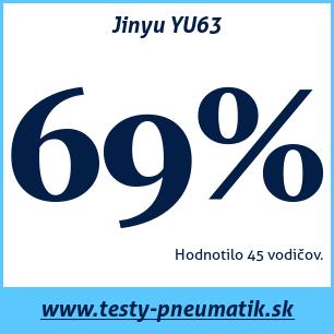 Test letných pneumatík Jinyu YU63