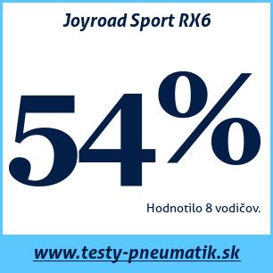 Test letných pneumatík Joyroad Sport RX6
