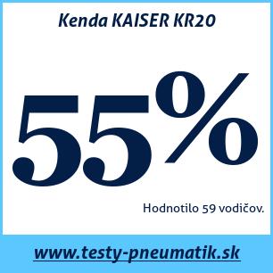 Test letných pneumatík Kenda KAISER KR20
