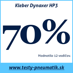 test kleber dynaxer hp3 64 6 recenzi testy. Black Bedroom Furniture Sets. Home Design Ideas