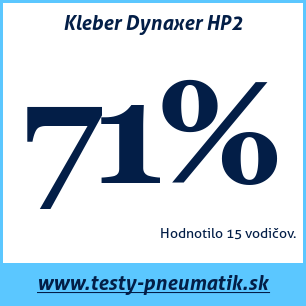 Test letných pneumatík Kleber Dynaxer HP2