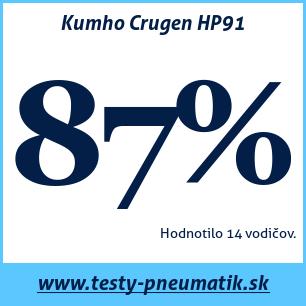 Test letných pneumatík Kumho Crugen HP91