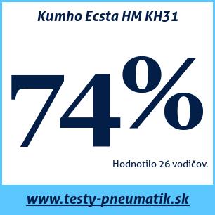 Test letných pneumatík Kumho Ecsta HM KH31