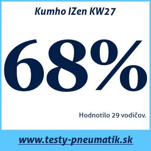 Test zimných pneumatík Kumho IZen KW27