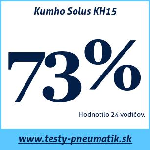 Test letných pneumatík Kumho Solus KH15