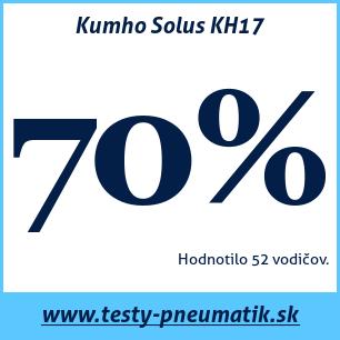 Test letných pneumatík Kumho Solus KH17