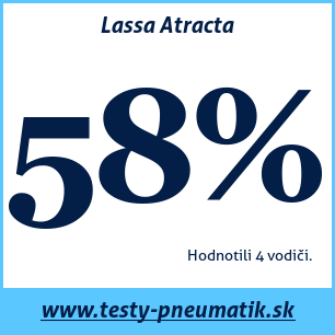 Test letných pneumatík Lassa Atracta