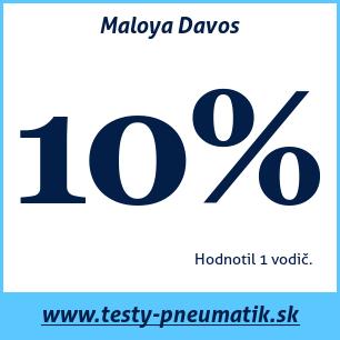 Test zimných pneumatík Maloya Davos