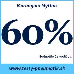 Test letných pneumatík Marangoni Mythos