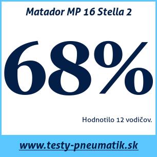 Test letných pneumatík Matador MP 16 Stella 2