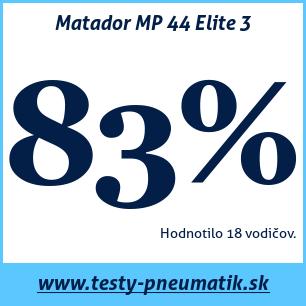 Test letných pneumatík Matador MP 44 Elite 3