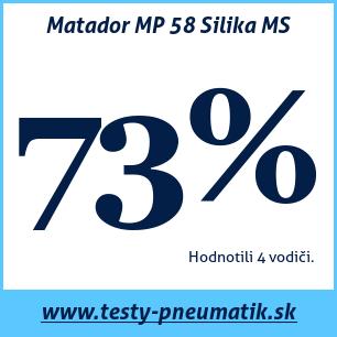 Test zimných pneumatík Matador MP 58 Silika MS