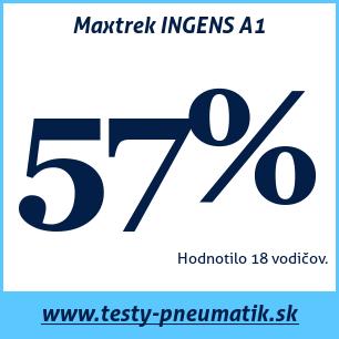 Test letných pneumatík Maxtrek INGENS A1