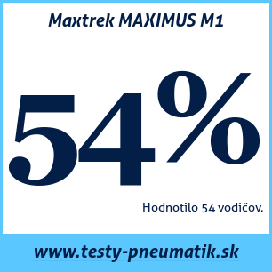 Test letných pneumatík Maxtrek MAXIMUS M1