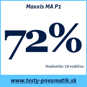 Test letných pneumatík Maxxis MA P1