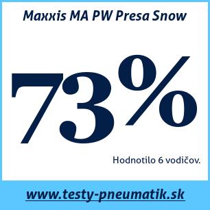 Test zimných pneumatík Maxxis MA PW Presa Snow
