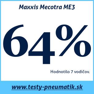Test letných pneumatík Maxxis Mecotra ME3