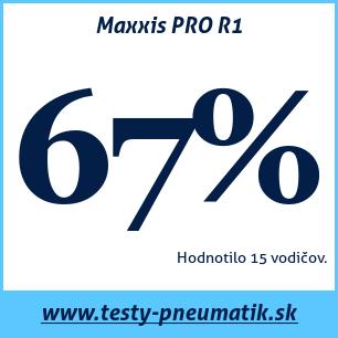 Test letných pneumatík Maxxis PRO R1