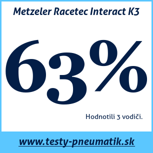 Test letných pneumatík Metzeler Racetec Interact K3