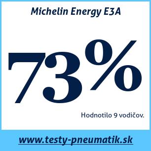 Test letných pneumatík Michelin Energy E3A