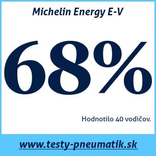 Test letných pneumatík Michelin Energy E-V
