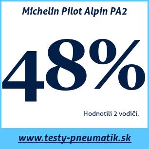 Test zimných pneumatík Michelin Pilot Alpin PA2