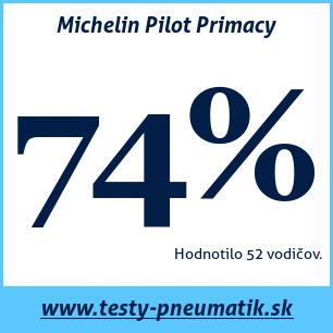 Test letných pneumatík Michelin Pilot Primacy