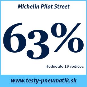 Test letných pneumatík Michelin Pilot Street