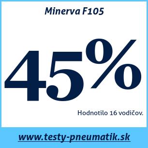 Test letných pneumatík Minerva F105
