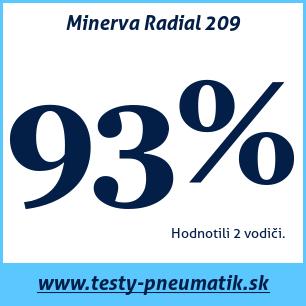 Test letných pneumatík Minerva Radial 209