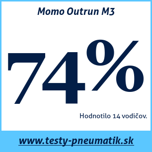 Test letných pneumatík Momo Outrun M3