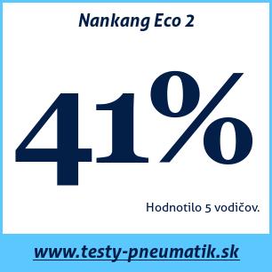 Test letných pneumatík Nankang Eco 2
