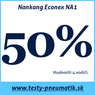 Test letných pneumatík Nankang Econex NA1