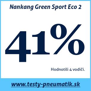 Test letných pneumatík Nankang Green Sport Eco 2