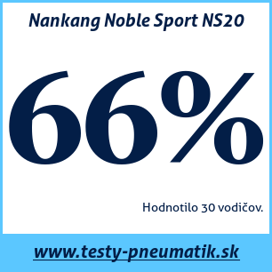 Test letných pneumatík Nankang Noble Sport NS20