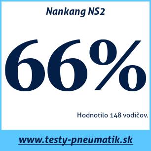 Test letných pneumatík Nankang NS2